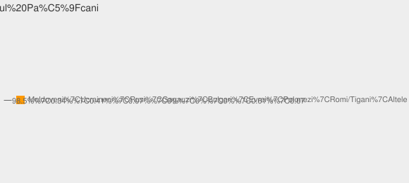 Nationalitati Satul Paşcani